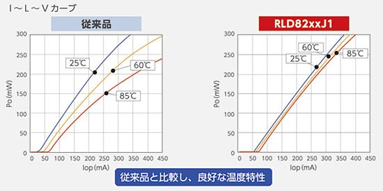 高効率、良好な温度特性