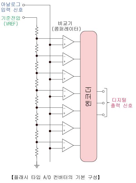 A/D 컨버터의 기본형 1 (플래시 타입) 이미지
