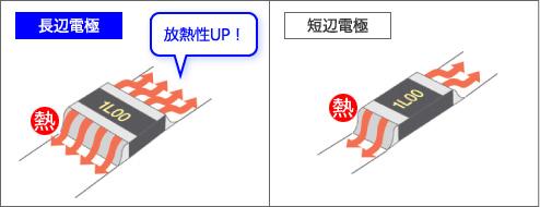 長辺電極と短辺電極の比較