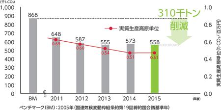 エネルギー消費によるCO2排出量推移