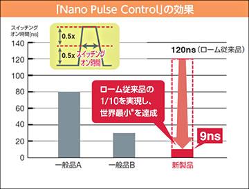 「Nano Pulse Control」の効果