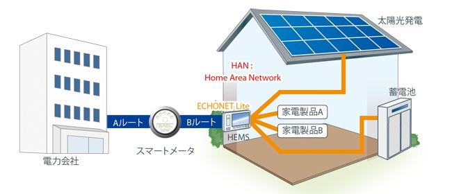 特長2 : 「Wi-SUN Profile for Echonet Single-Hop HAN」の認証を取得