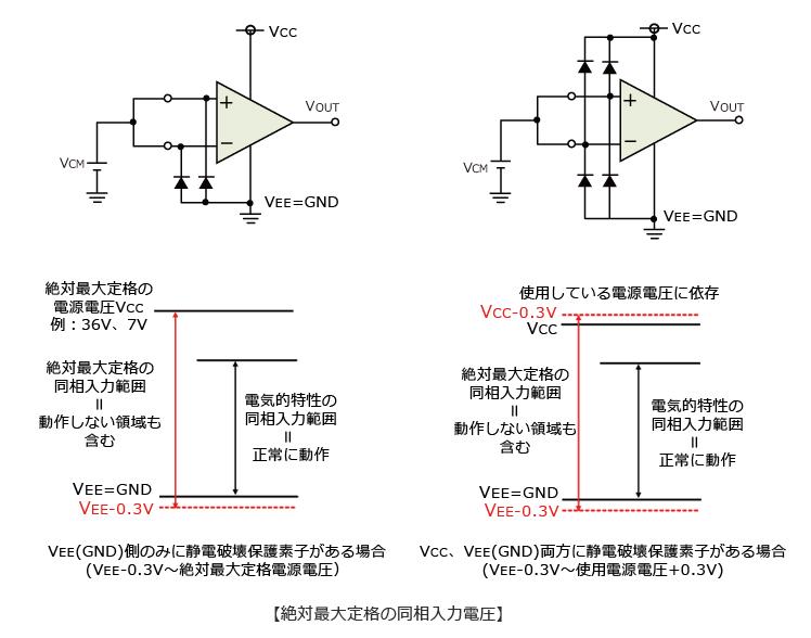 絶対最大定格の同相入力電圧