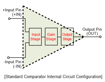 Standard Comparator Internal Circuit Configuration