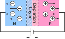 Figure - Reverse bias: An electrically neutral depletion layer is formed by filling the intrinsic layer (created between P and N layers) with charge carriers (holes and electrons).
