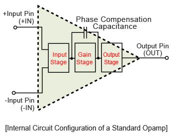 Internal Circuit Configuration of a Standard Opamp