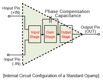 Internal Circuit Configuration of a Standard Opamp