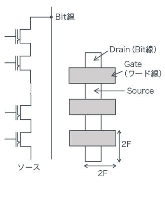 NAND型