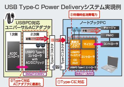 図4:USB PD Type-C アプリケーション例