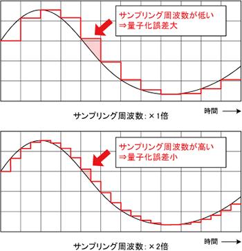 サンプリング周波数が低い→量子化誤差大 サンプリング周波数が高い→量子化誤差小