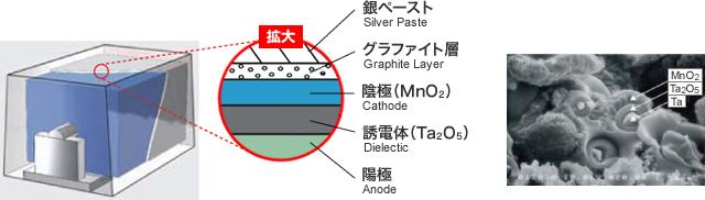 タンタルコンデンサの構造 イメージ
