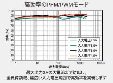 高効率のPFM/PWMモード