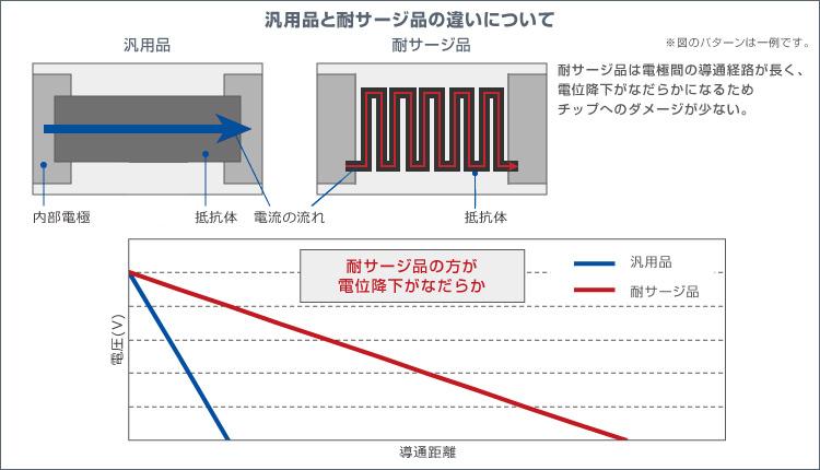 図解:汎用品と耐サージ品の違いについて - 耐サージ品は電極間の電通経路が長く、電位降下がなだらかになるためチップへのダメージが少ない