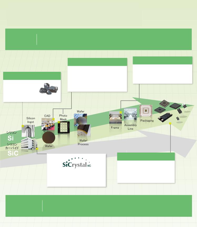 垂直統合型生産体制が実現する高品質・安定供給