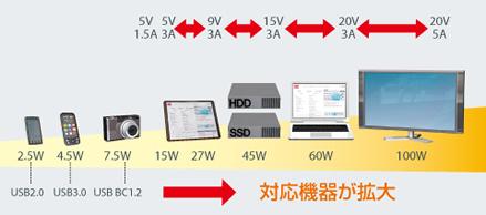 USBPD対応アプリケーション例