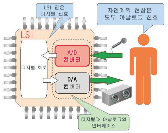 A/D 컨버터 이미지