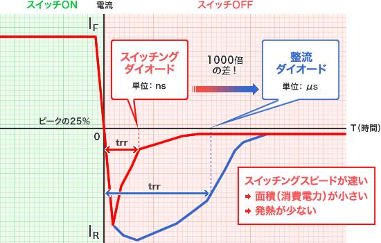 グラフ - スイッチングスピードが速い→面積(消費電力)が小さい→発熱が少ない