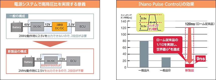 電源システムで高降圧比を実現する意義 / 「Nano Pulse Control」の効果