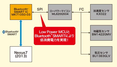 図 - 低消費電力を実現したプラットフォーム