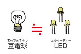 豆(まめ)電球(でんきゅう)とLED(エルイーディー)
