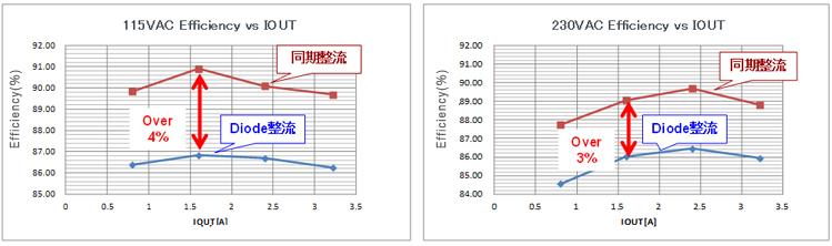 図2:Diode整流/同期整流 効率比較