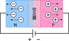 図 - 逆電圧:P層とN層を接合するとホールと電子が結合し界面に電気的に中性な層、空乏層が形成されます。