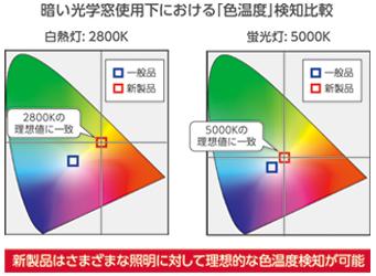 暗い光学窓使用下における「色温度」検知比較