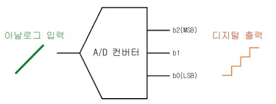 A/D 컨버터의 기본 동작 이미지 1