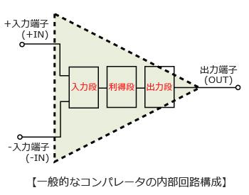 一般的なコンパレータの内部回路構成