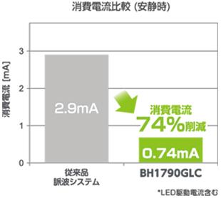 消費電流比較 (安静時)