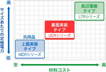 グラフ - UCRシリーズの材料コストとスペックのバランス