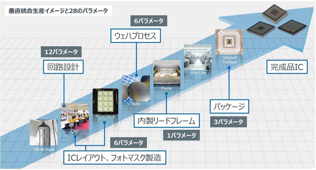 材料から組み立てまでの各工程で28のパラメータを調整できる