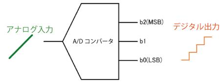 A/Dコンバータの基本動作 イメージ1