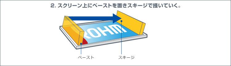 2.スクリーン上にペーストを置きスキージで掻いていく。