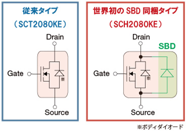 SiC-MOSFETとSiC-SBDを1パッケージ内に同梱