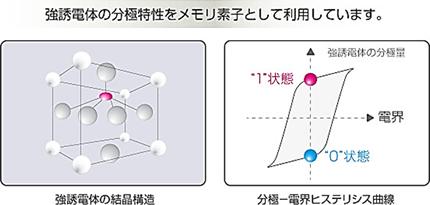 図 - 強誘電体の分極特性をメモリ素子として利用しています。