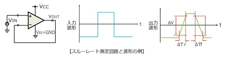 スルーレート測定回路と波形の図